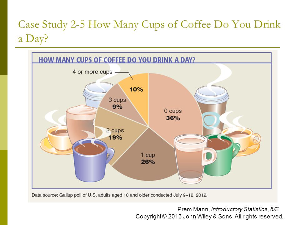 Case Study 2-5 How Many Cups of Coffee Do You Drink a Day? Prem Mann, Introductory Statistics, 8/E Copyright © 2013 John Wiley & Sons. All rights rese