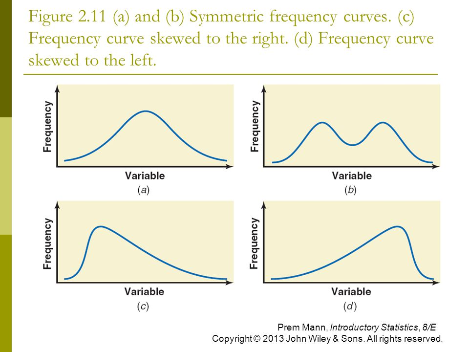 Figure 2.11 (a) and (b) Symmetric frequency curves. (c) Frequency curve skewed to the right. (d) Frequency curve skewed to the left. Prem Mann, Introd