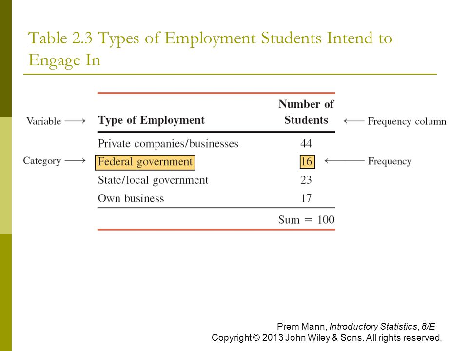 Table 2.3 Types of Employment Students Intend to Engage In Prem Mann, Introductory Statistics, 8/E Copyright © 2013 John Wiley & Sons. All rights rese