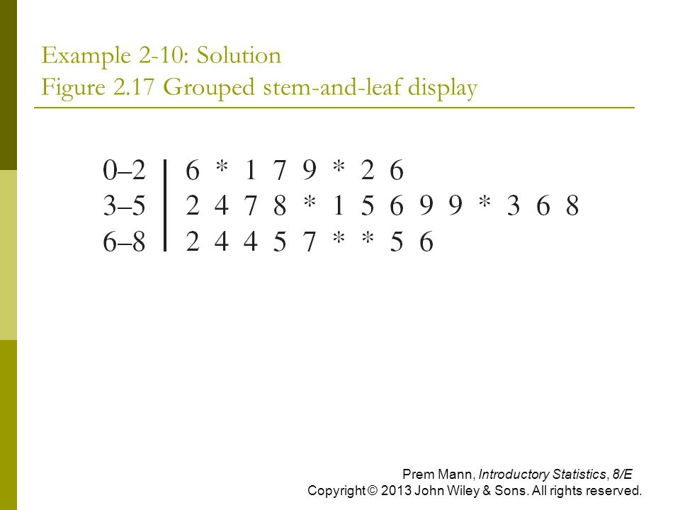 Example 2-10: Solution Figure 2.17 Grouped stem-and-leaf display Prem Mann, Introductory Statistics, 8/E Copyright © 2013 John Wiley & Sons. All right
