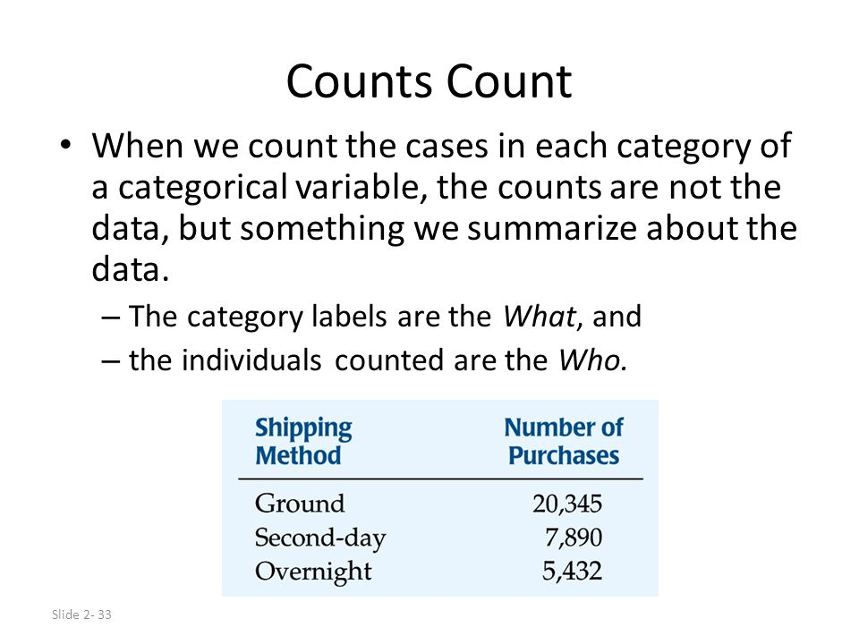 Slide 2- 33 Counts Count When we count the cases in each category of a categorical variable, the counts are not the data, but something we summarize about the data.