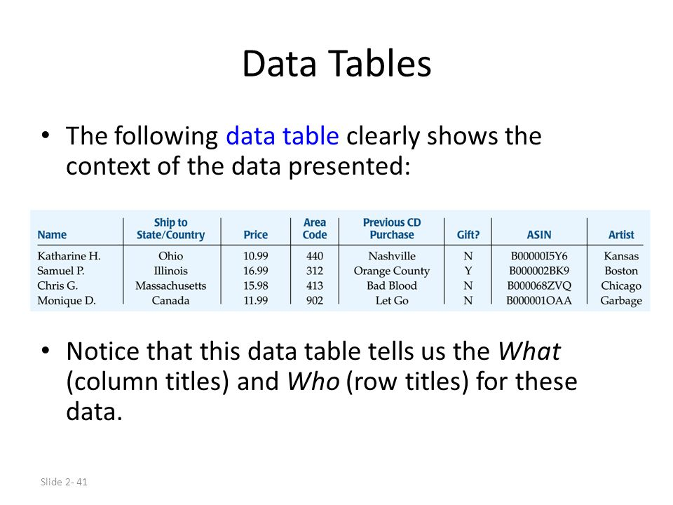 Slide 2- 41 Data Tables The following data table clearly shows the context of the data presented: Notice that this data table tells us the What (colum