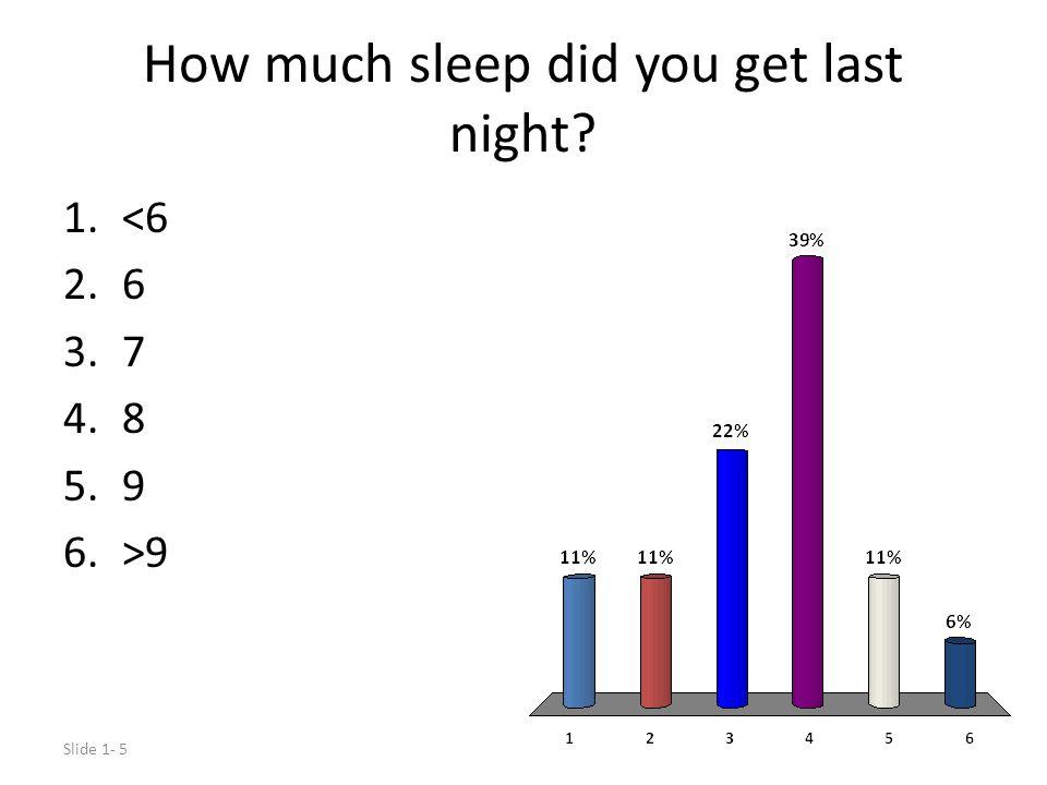 How much sleep did you get last night? Slide 1- 5 1.<6 2.6 3.7 4.8 5.9 6.>9