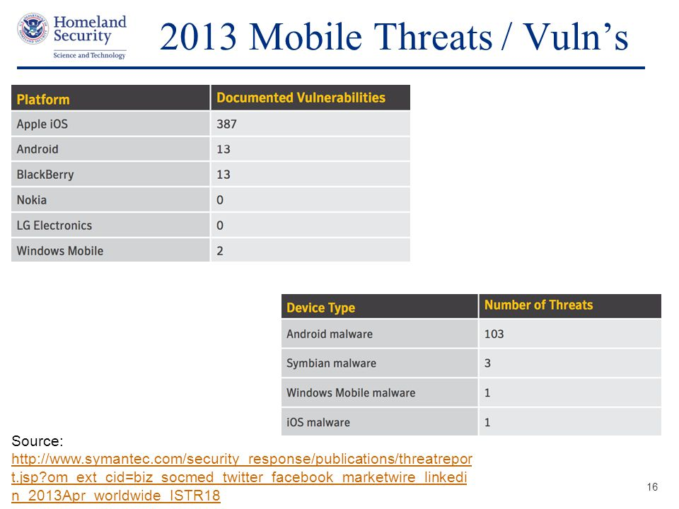 Presenter's Name June 17, 2003 2013 Mobile Threats / Vuln's 16 Source: http://www.symantec.com/security_response/publications/threatrepor t.jsp?om_ext_cid=biz_socmed_twitter_facebook_marketwire_linkedi n_2013Apr_worldwide_ISTR18 http://www.symantec.com/security_response/publications/threatrepor t.jsp?om_ext_cid=biz_socmed_twitter_facebook_marketwire_linkedi n_2013Apr_worldwide_ISTR18