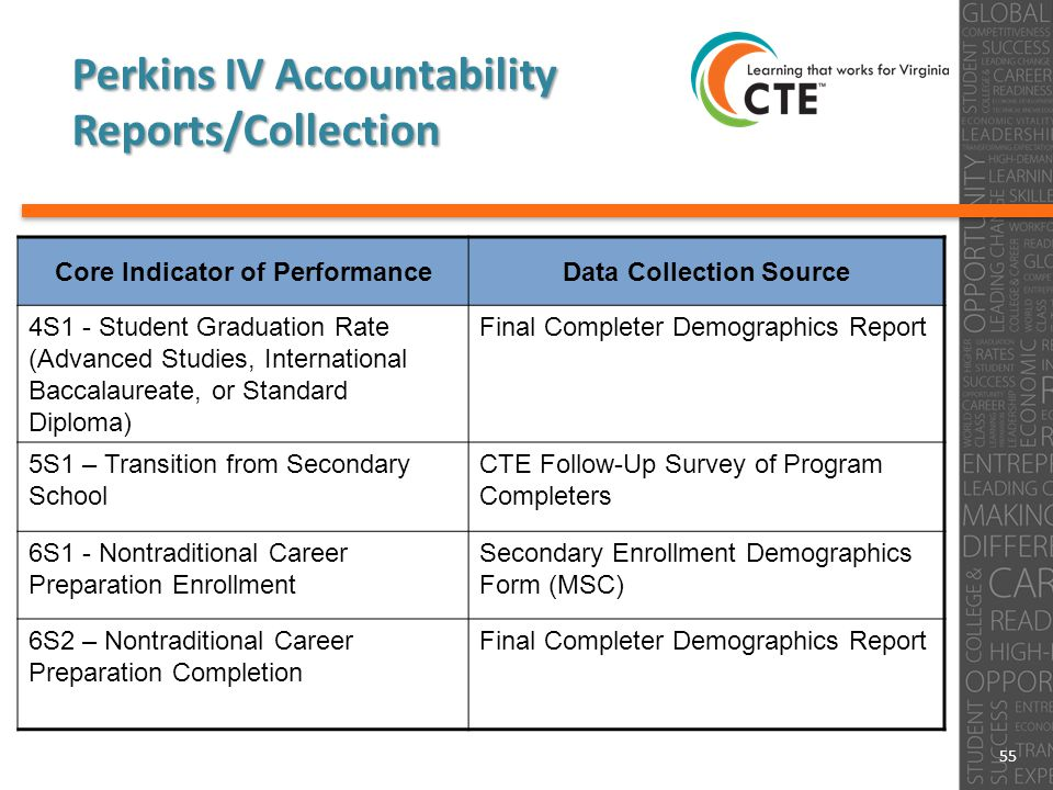 55 Perkins IV Accountability Reports/Collection Core Indicator of PerformanceData Collection Source 4S1 - Student Graduation Rate (Advanced Studies, International Baccalaureate, or Standard Diploma) Final Completer Demographics Report 5S1 – Transition from Secondary School CTE Follow-Up Survey of Program Completers 6S1 - Nontraditional Career Preparation Enrollment Secondary Enrollment Demographics Form (MSC) 6S2 – Nontraditional Career Preparation Completion Final Completer Demographics Report
