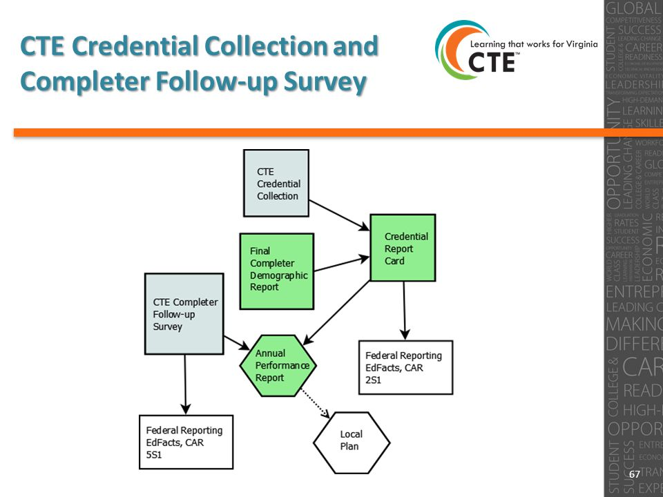 CTE Credential Collection and Completer Follow-up Survey 67