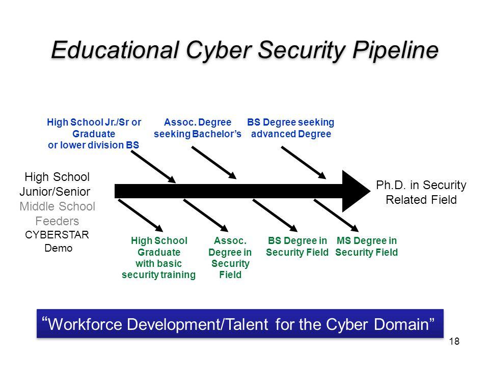 Educational Cyber Security Pipeline 18 High School Junior/Senior Middle School Feeders CYBERSTAR Demo Ph.D. in Security Related Field High School Jr./