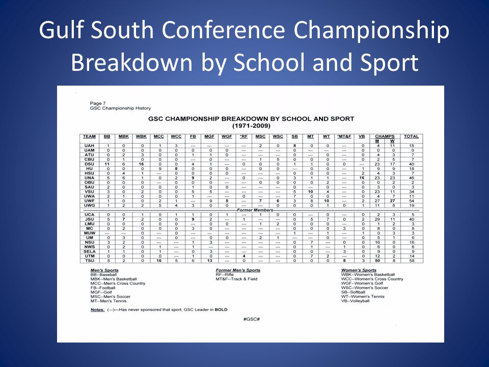 Gulf South Conference Championship Breakdown by School and Sport