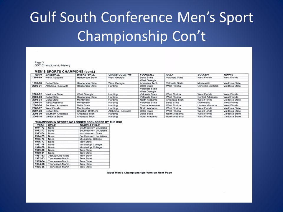 Most Gulf South Men's Championships Won