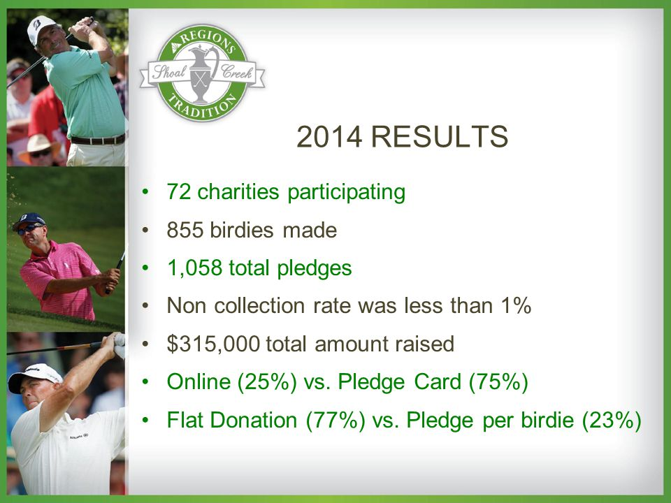 72 charities participating 855 birdies made 1,058 total pledges Non collection rate was less than 1% $315,000 total amount raised Online (25%) vs.
