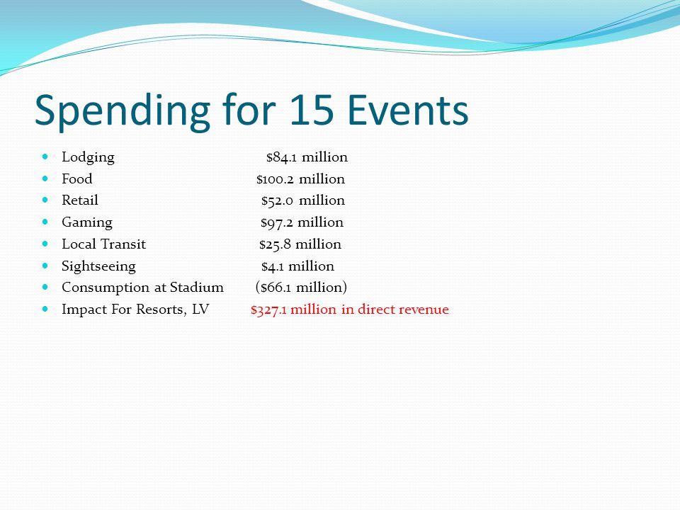 Spending for 15 Events Lodging $84.1 million Food $100.2 million Retail $52.0 million Gaming $97.2 million Local Transit $25.8 million Sightseeing $4.1 million Consumption at Stadium ($66.1 million) Impact For Resorts, LV $327.1 million in direct revenue