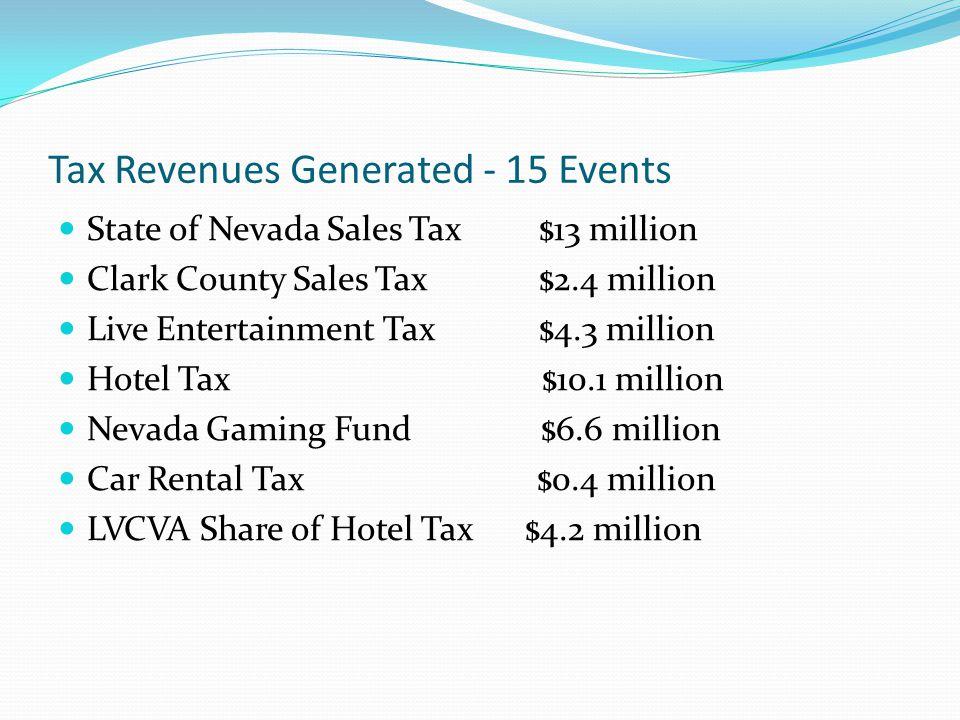 Tax Revenues Generated - 15 Events State of Nevada Sales Tax $13 million Clark County Sales Tax $2.4 million Live Entertainment Tax $4.3 million Hotel Tax $10.1 million Nevada Gaming Fund $6.6 million Car Rental Tax $0.4 million LVCVA Share of Hotel Tax $4.2 million