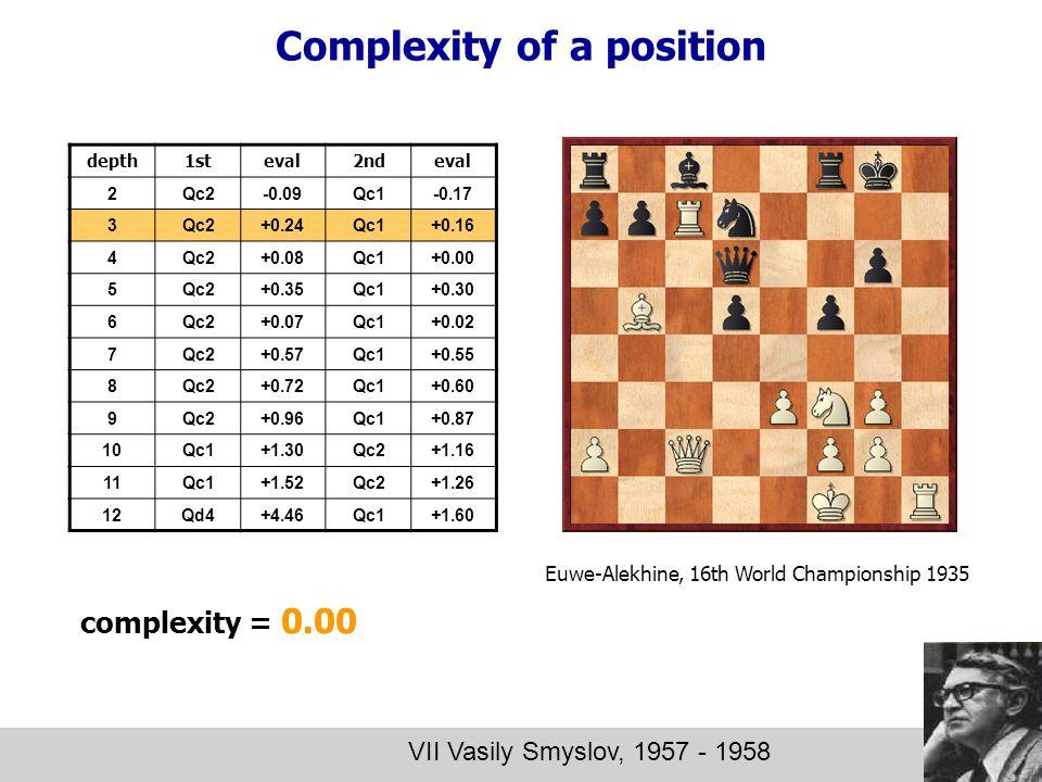 Complexity of a position VII Vasily Smyslov, 1957 - 1958 depth1steval2ndeval 2Qc2-0.09Qc1-0.17 3Qc2+0.24Qc1+0.16 4Qc2+0.08Qc1+0.00 5Qc2+0.35Qc1+0.30 6Qc2+0.07Qc1+0.02 7Qc2+0.57Qc1+0.55 8Qc2+0.72Qc1+0.60 9Qc2+0.96Qc1+0.87 10Qc1+1.30Qc2+1.16 11Qc1+1.52Qc2+1.26 12Qd4+4.46Qc1+1.60 complexity = 0.00 Euwe-Alekhine, 16th World Championship 1935