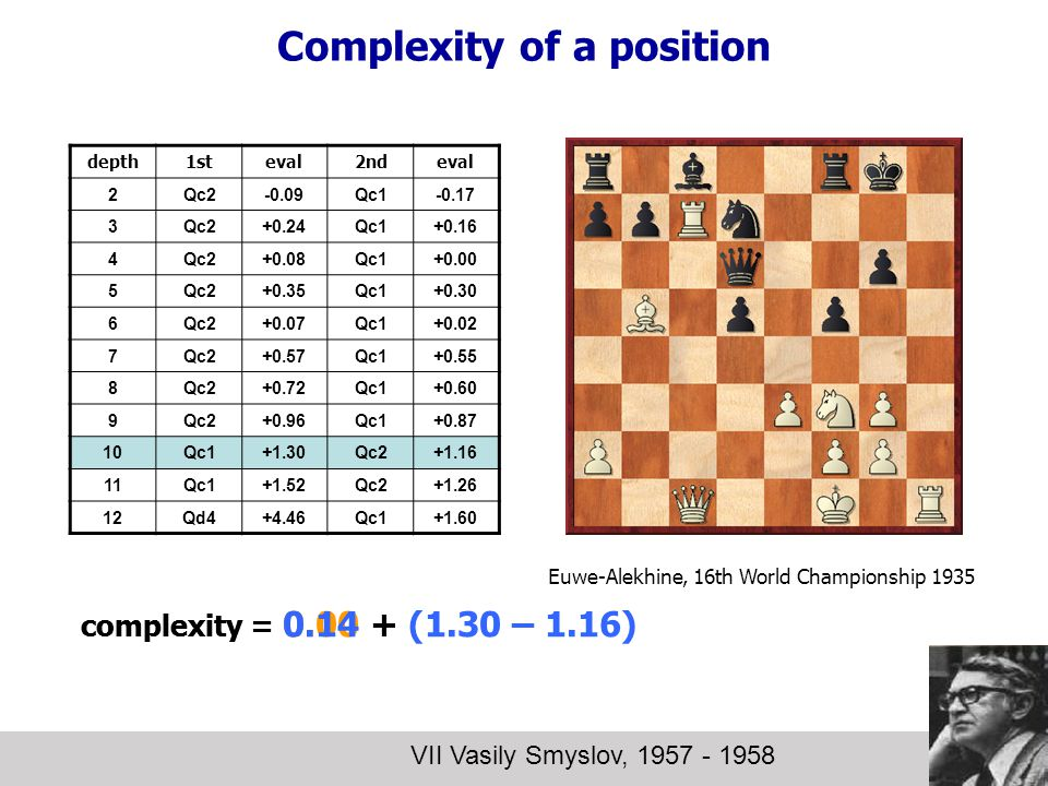 Complexity of a position VII Vasily Smyslov, 1957 - 1958 depth1steval2ndeval 2Qc2-0.09Qc1-0.17 3Qc2+0.24Qc1+0.16 4Qc2+0.08Qc1+0.00 5Qc2+0.35Qc1+0.30 6Qc2+0.07Qc1+0.02 7Qc2+0.57Qc1+0.55 8Qc2+0.72Qc1+0.60 9Qc2+0.96Qc1+0.87 10Qc1+1.30Qc2+1.16 11Qc1+1.52Qc2+1.26 12Qd4+4.46Qc1+1.60 complexity = 0.00 + (1.30 – 1.16) Euwe-Alekhine, 16th World Championship 1935 complexity = 0.14