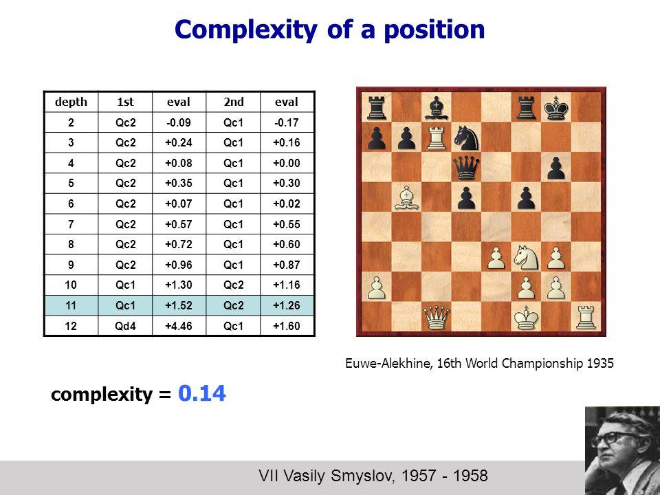 Complexity of a position VII Vasily Smyslov, 1957 - 1958 depth1steval2ndeval 2Qc2-0.09Qc1-0.17 3Qc2+0.24Qc1+0.16 4Qc2+0.08Qc1+0.00 5Qc2+0.35Qc1+0.30 6Qc2+0.07Qc1+0.02 7Qc2+0.57Qc1+0.55 8Qc2+0.72Qc1+0.60 9Qc2+0.96Qc1+0.87 10Qc1+1.30Qc2+1.16 11Qc1+1.52Qc2+1.26 12Qd4+4.46Qc1+1.60 complexity = 0.14 Euwe-Alekhine, 16th World Championship 1935