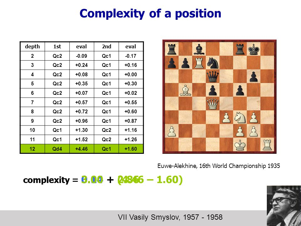 Complexity of a position VII Vasily Smyslov, 1957 - 1958 depth1steval2ndeval 2Qc2-0.09Qc1-0.17 3Qc2+0.24Qc1+0.16 4Qc2+0.08Qc1+0.00 5Qc2+0.35Qc1+0.30 6Qc2+0.07Qc1+0.02 7Qc2+0.57Qc1+0.55 8Qc2+0.72Qc1+0.60 9Qc2+0.96Qc1+0.87 10Qc1+1.30Qc2+1.16 11Qc1+1.52Qc2+1.26 12Qd4+4.46Qc1+1.60 complexity = 0.14 + (4.46 – 1.60) Euwe-Alekhine, 16th World Championship 1935 complexity = 0.14 + 2.86 complexity = 3.00