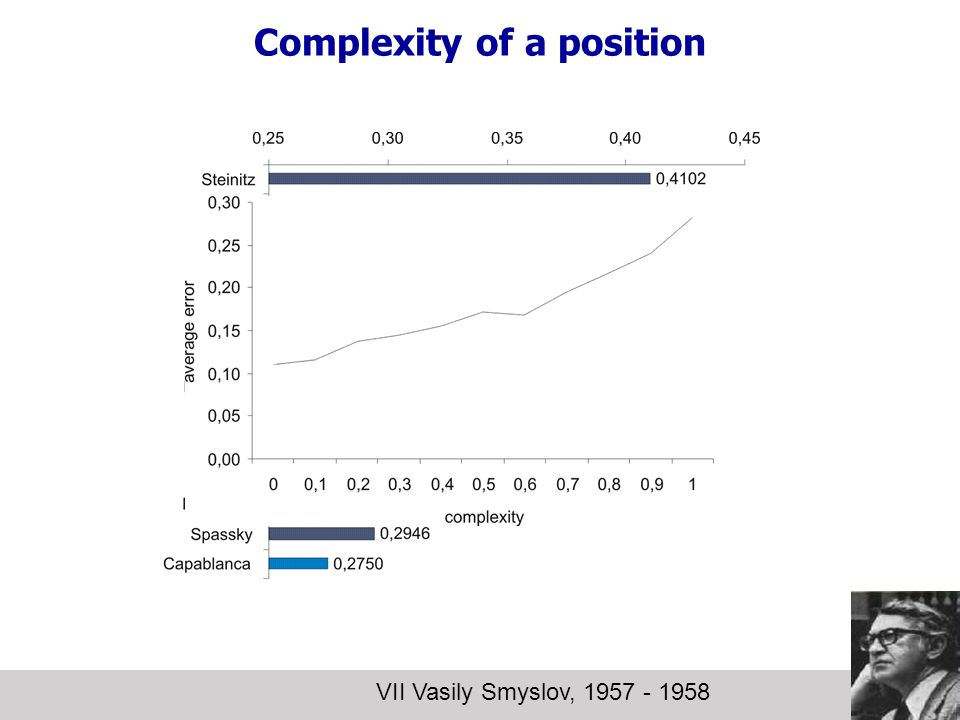 Complexity of a position VII Vasily Smyslov, 1957 - 1958