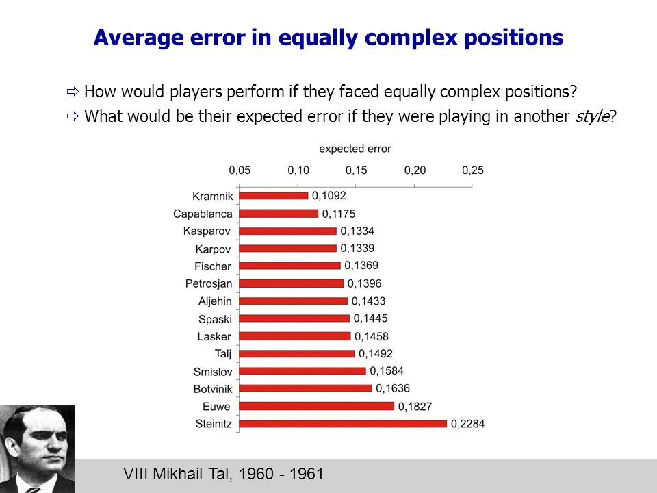 Average error in equally complex positions VIII Mikhail Tal, 1960 - 1961  How would players perform if they faced equally complex positions.