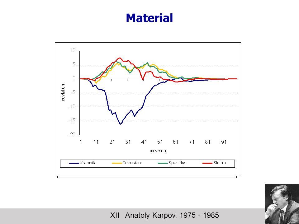 Material XII Anatoly Karpov, 1975 - 1985