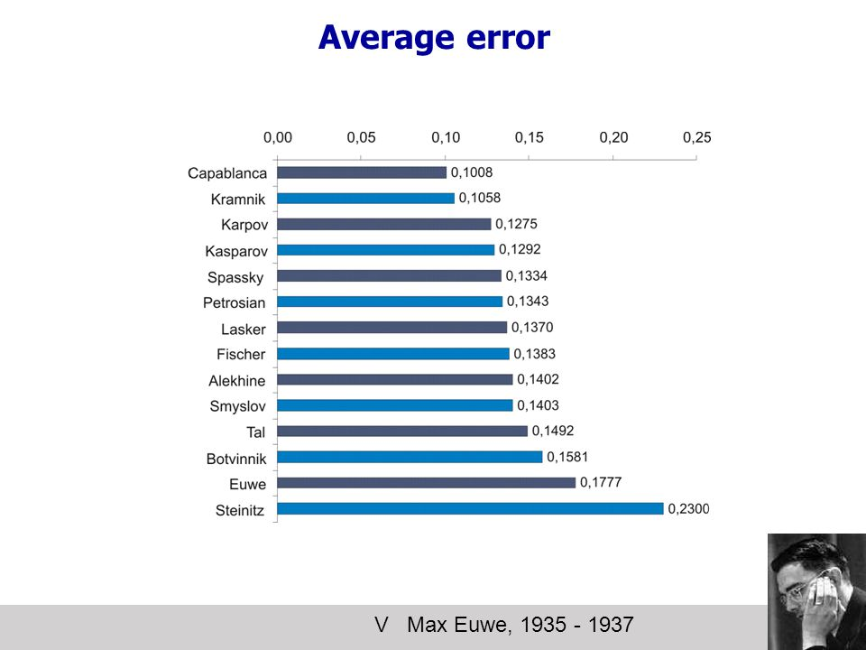 Average error V Max Euwe, 1935 - 1937