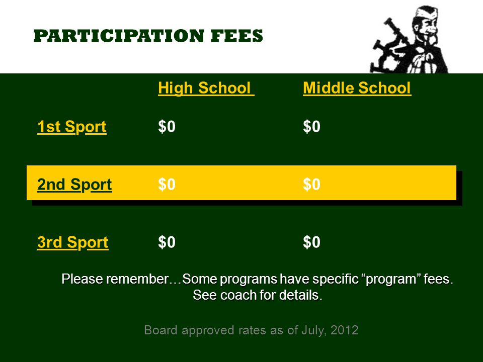 PARTICIPATION FEES Board approved rates as of July, 2012 High SchoolMiddle School 1st Sport $0$0 2nd Sport$0$0 3rd Sport $0$0 Please remember…Some programs have specific program fees.