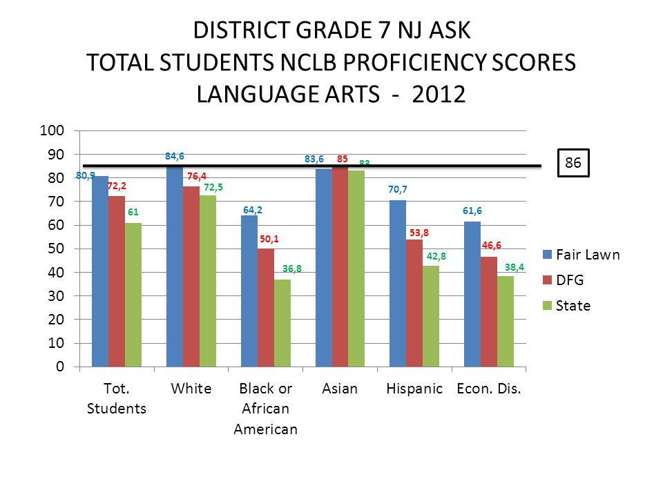 DISTRICT GRADE 7 NJ ASK TOTAL STUDENTS NCLB PROFICIENCY SCORES LANGUAGE ARTS - 2012 86