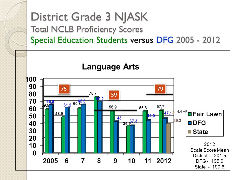 District Grade 3 NJASK Total NCLB Proficiency Scores Special Education Students versus DFG 2005 - 2012 2012 Scale Score Mean District - 201.5 DFG - 19