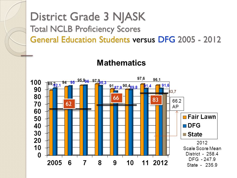 District Grade 3 NJASK Total NCLB Proficiency Scores General Education Students versus DFG 2005 - 2012 2012 Scale Score Mean District - 258.4 DFG - 24