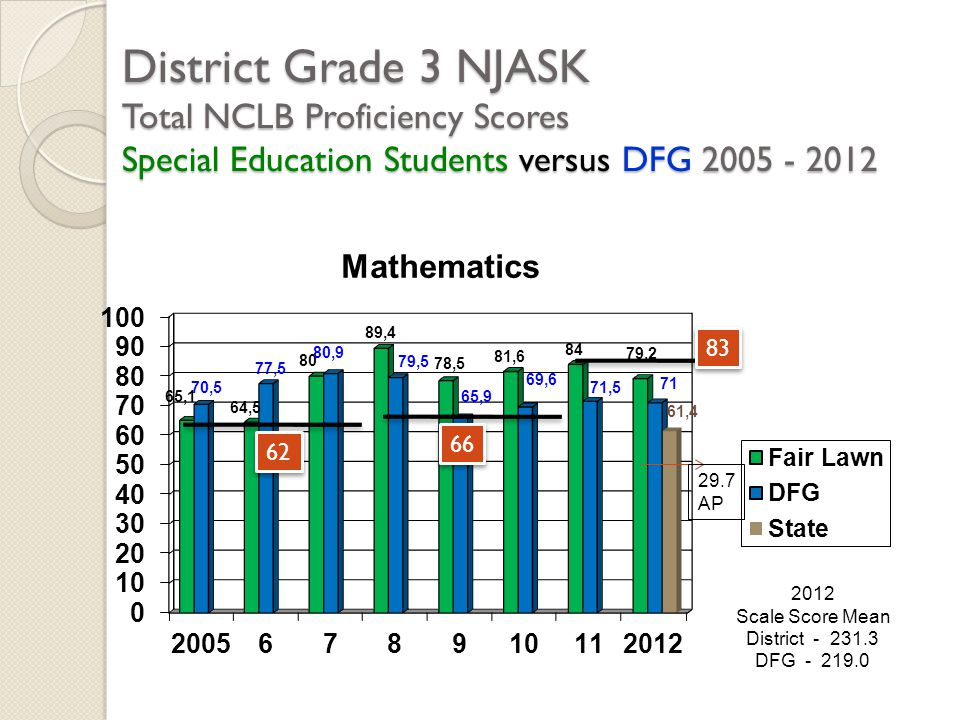 District Grade 3 NJASK Total NCLB Proficiency Scores Special Education Students versus DFG 2005 - 2012 2012 Scale Score Mean District - 231.3 DFG - 21