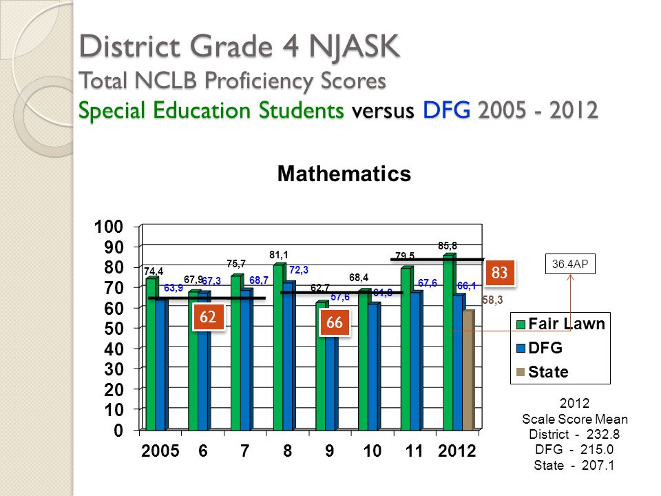 District Grade 4 NJASK Total NCLB Proficiency Scores Special Education Students versus DFG 2005 - 2012 2012 Scale Score Mean District - 232.8 DFG - 21