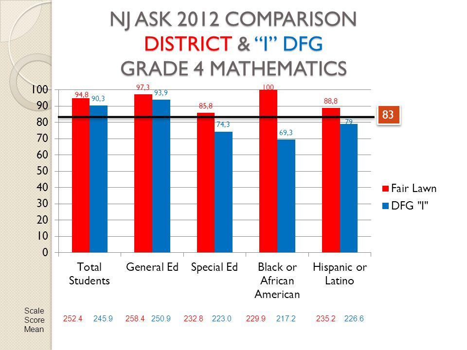 "NJ ASK 2012 COMPARISON DISTRICT & ""I"" DFG GRADE 4 MATHEMATICS 83 Scale Score Mean 252.4 245.9258.4 250.9232.8 223.0229.9 217.2235.2 226.6"