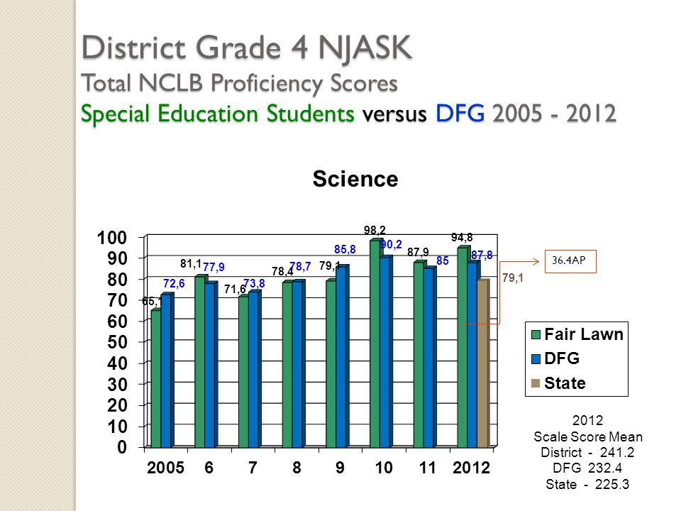 District Grade 4 NJASK Total NCLB Proficiency Scores Special Education Students versus DFG 2005 - 2012 2012 Scale Score Mean District - 241.2 DFG 232.
