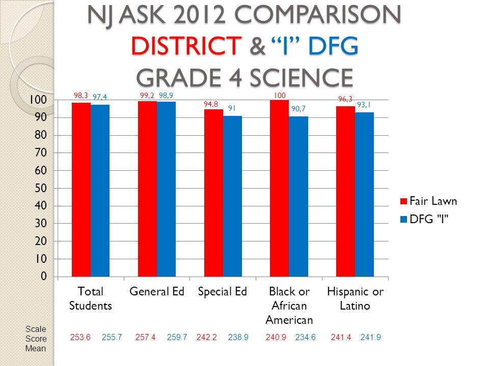 "NJ ASK 2012 COMPARISON DISTRICT & ""I"" DFG GRADE 4 SCIENCE Scale Score Mean 253.6 255.7257.4 259.7242.2 238.9240.9 234.6241.4 241.9"