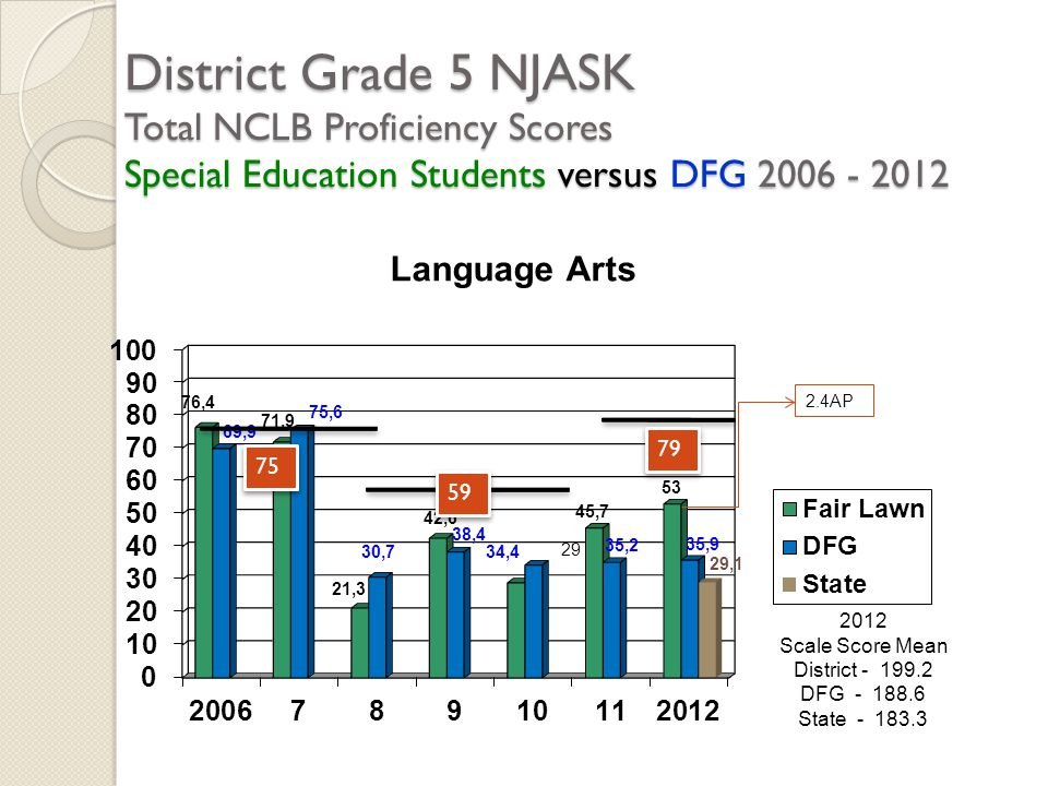District Grade 5 NJASK Total NCLB Proficiency Scores Special Education Students versus DFG 2006 - 2012 2012 Scale Score Mean District - 199.2 DFG - 18