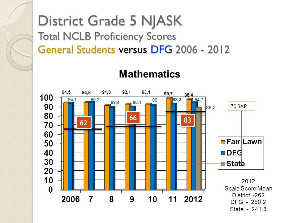 District Grade 5 NJASK Total NCLB Proficiency Scores General Students versus DFG 2006 - 2012 2012 Scale Score Mean District -262 DFG - 250.2 State - 2