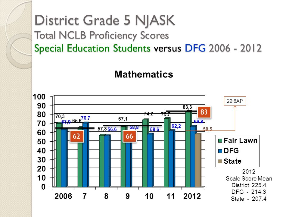 District Grade 5 NJASK Total NCLB Proficiency Scores Special Education Students versus DFG 2006 - 2012 2012 Scale Score Mean District 225.4 DFG - 214.