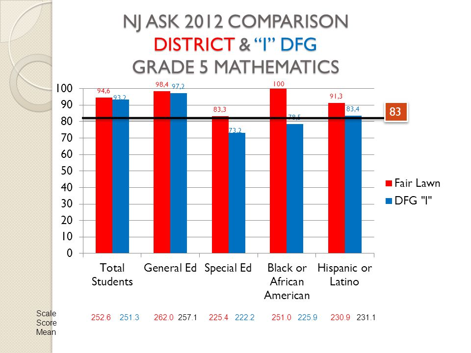 "NJ ASK 2012 COMPARISON DISTRICT & ""I"" DFG GRADE 5 MATHEMATICS 83 Scale Score Mean 252.6 251.3262.0 257.1225.4 222.2251.0 225.9230.9 231.1"
