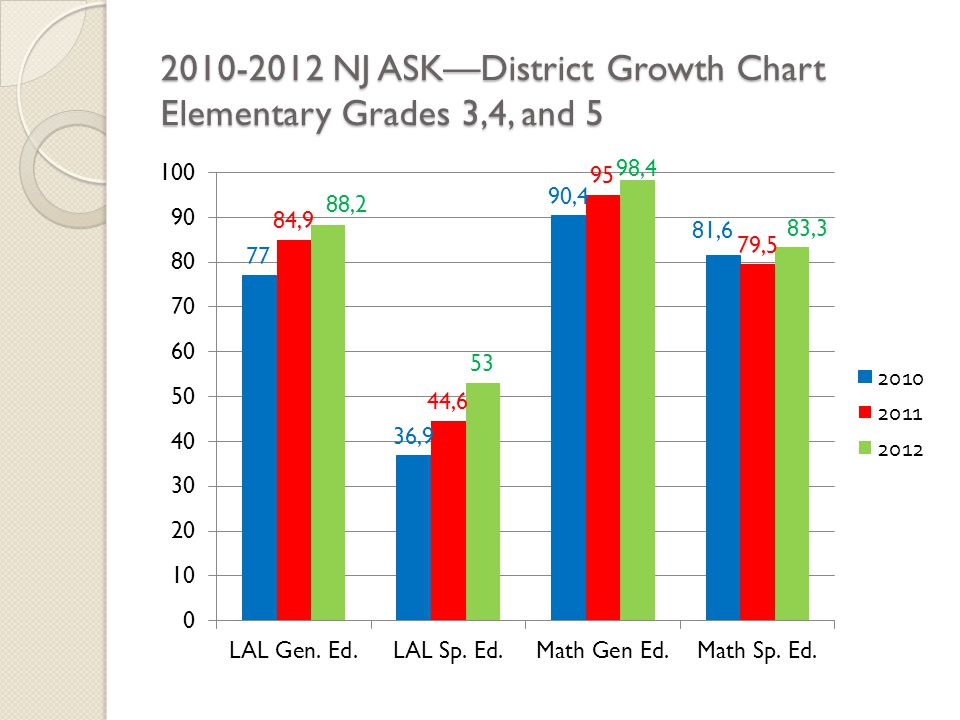 2010-2012 NJ ASK—District Growth Chart Elementary Grades 3,4, and 5