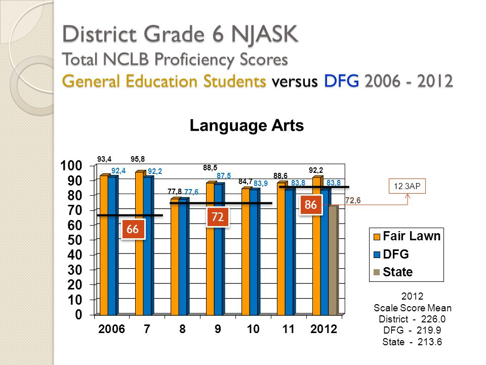 District Grade 6 NJASK Total NCLB Proficiency Scores General Education Students versus DFG 2006 - 2012 2012 Scale Score Mean District - 226.0 DFG - 21