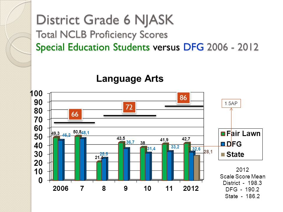 District Grade 6 NJASK Total NCLB Proficiency Scores Special Education Students versus DFG 2006 - 2012 2012 Scale Score Mean District - 198.3 DFG - 19