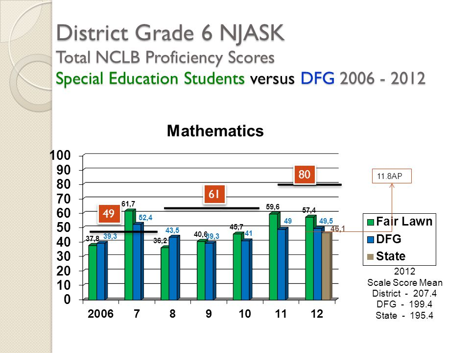 District Grade 6 NJASK Total NCLB Proficiency Scores Special Education Students versus DFG 2006 - 2012 2012 Scale Score Mean District - 207.4 DFG - 19