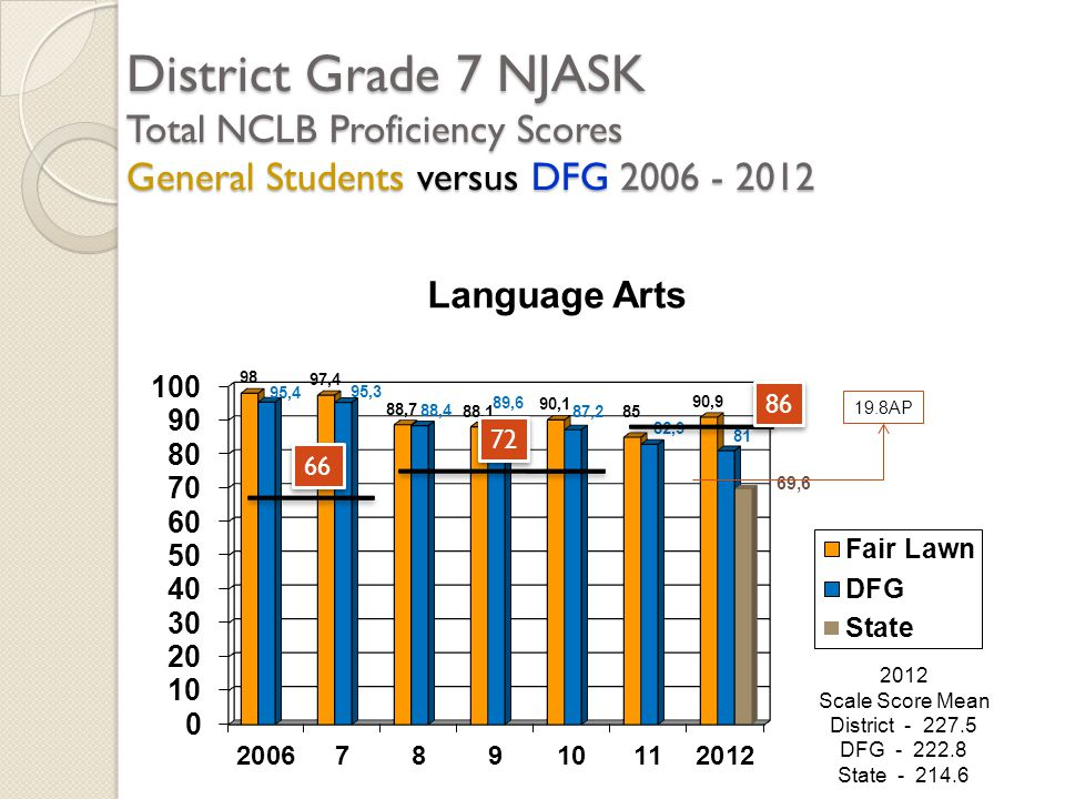 District Grade 7 NJASK Total NCLB Proficiency Scores General Students versus DFG 2006 - 2012 2012 Scale Score Mean District - 227.5 DFG - 222.8 State