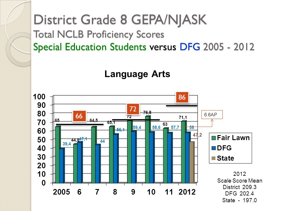 District Grade 8 GEPA/NJASK Total NCLB Proficiency Scores Special Education Students versus DFG 2005 - 2012 2012 Scale Score Mean District 209.3 DFG 2