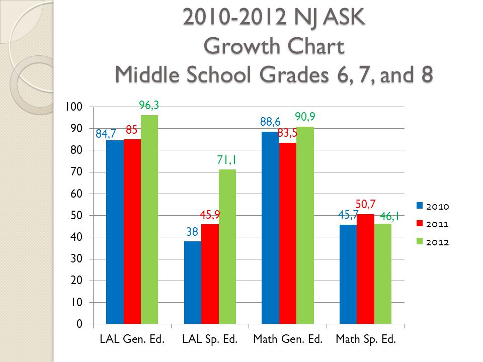 2010-2012 NJ ASK Growth Chart Middle School Grades 6, 7, and 8