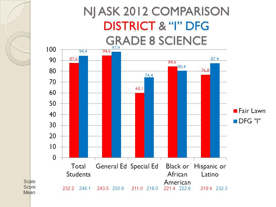 "NJ ASK 2012 COMPARISON DISTRICT & ""I"" DFG GRADE 8 SCIENCE Scale Score Mean 232.2 246.1243.5 250.9211.0 218.0221.4 222.8219.4 232.3"