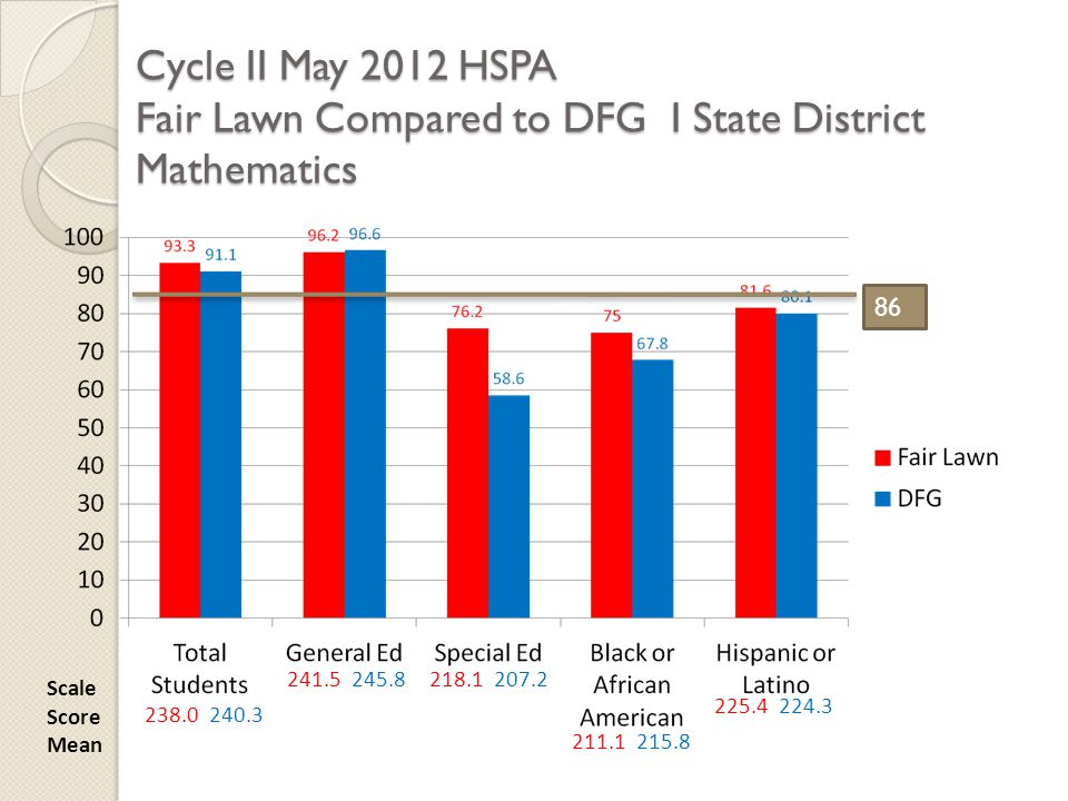 Cycle II May 2012 HSPA Fair Lawn Compared to DFG I State District Mathematics Scale Score Mean 238.0 240.3 241.5 245.8218.1 207.2 211.1 215.8 225.4 22