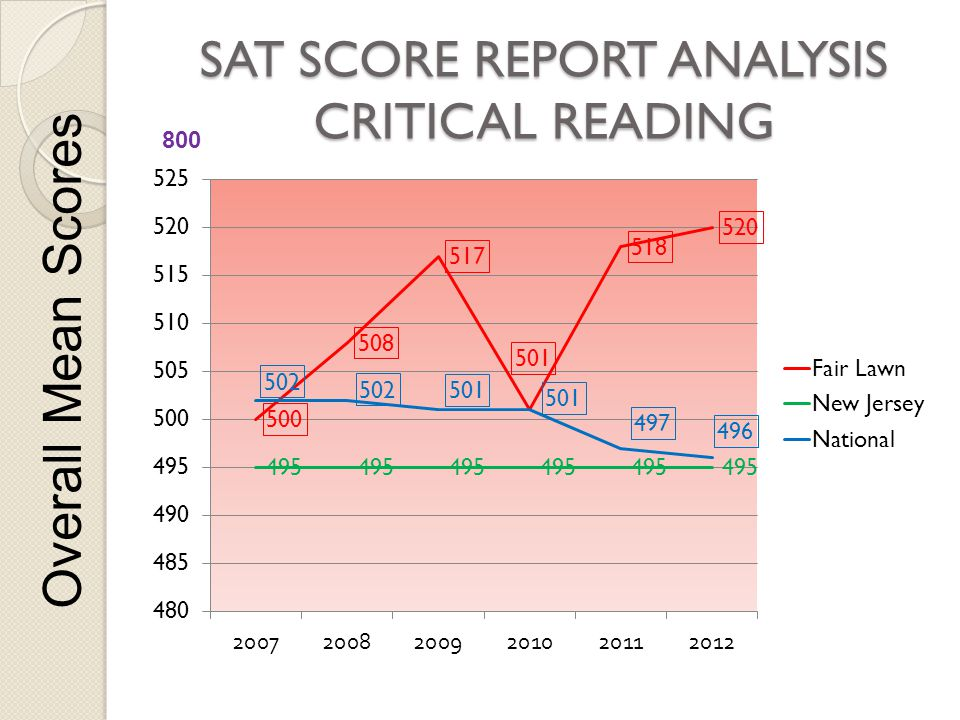 SAT SCORE REPORT ANALYSIS CRITICAL READING Overall Mean Scores 800