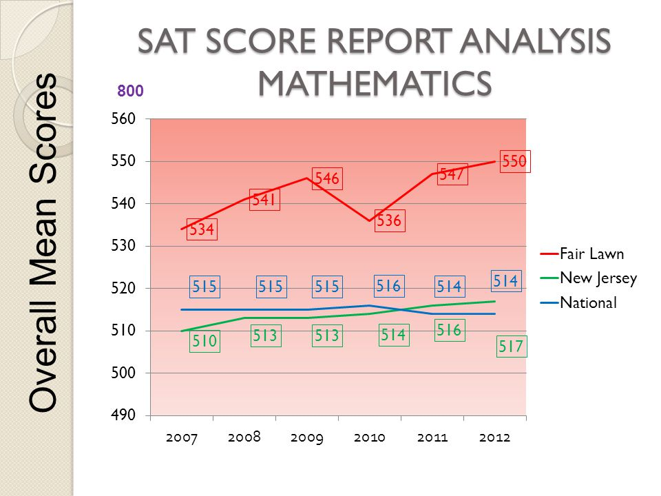 SAT SCORE REPORT ANALYSIS MATHEMATICS Overall Mean Scores 800