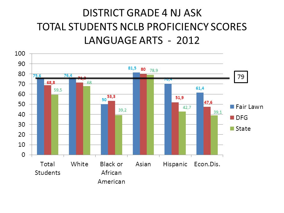 DISTRICT GRADE 4 NJ ASK TOTAL STUDENTS NCLB PROFICIENCY SCORES LANGUAGE ARTS - 2012 79