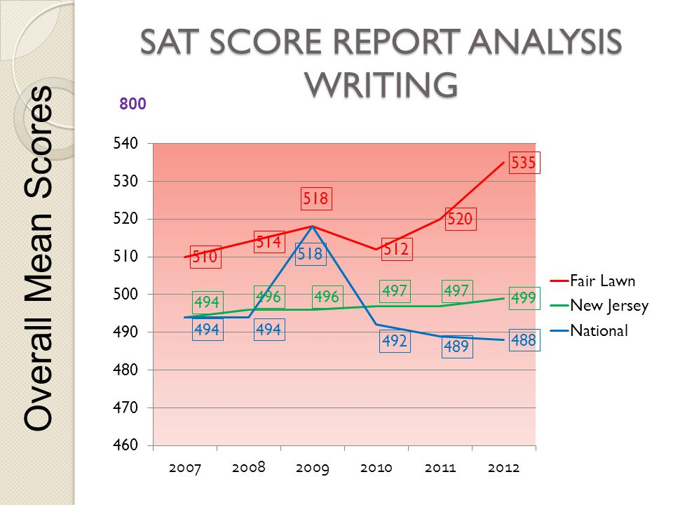 SAT SCORE REPORT ANALYSIS WRITING Overall Mean Scores 800